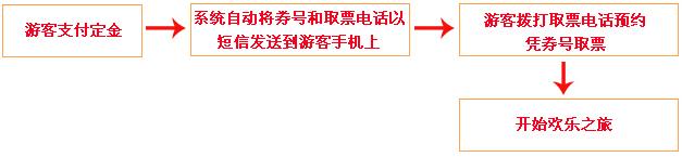 丽江木府门票团购购买流程图