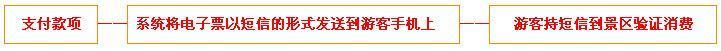 锦绣云台温泉门票团购预定流程示意图