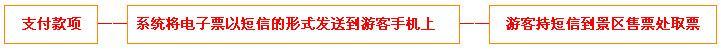 阳江温泉门票团购预定流程示意图
