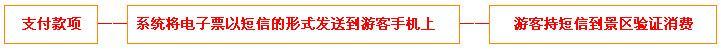 光合谷温泉门票团购预定流程示意图