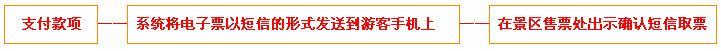 叶园温泉门票团购预定流程示意图