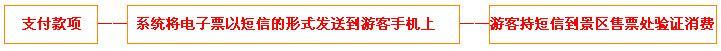 南江大峡谷门票团购预定流程图