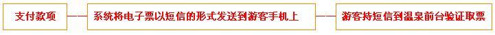 九峰温泉门票团购预定流程图